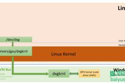 WIN10子系统WSL2上使用CUDA计算入门教程