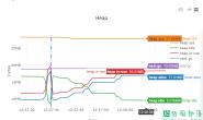 Statsviz:一款Go程序实时运行状态可视化工具